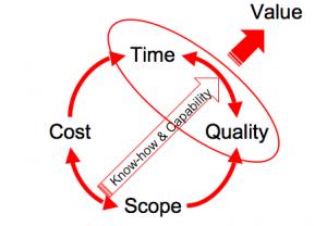 Focus on value pulls improved performance
